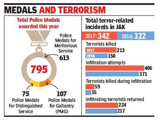 CRPF: J&K cops, CRPF personnel bag over half of police medals for