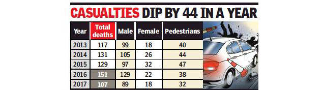 107 killed in accidents in Chandigarh in 2017, lowest in 5 years