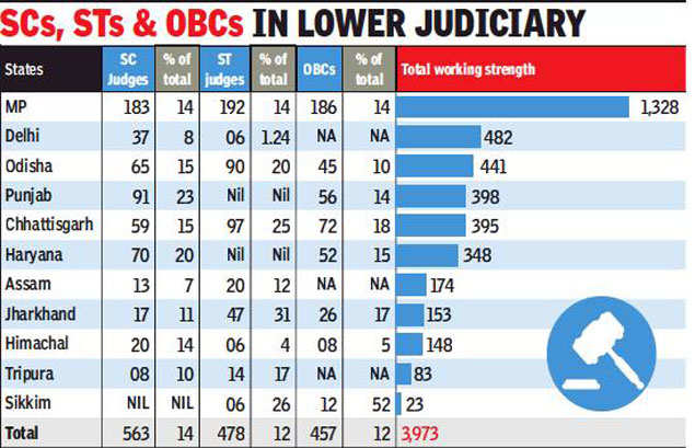 Data: OBCs just 12% of lower court judges | India News - Times of India