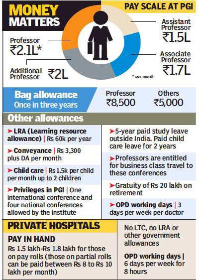 PGI: PGI faculty members earn more than private doctors