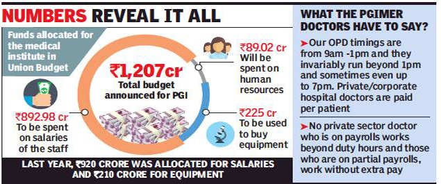 PGI: 74% of PGI budget goes only to pay salaries