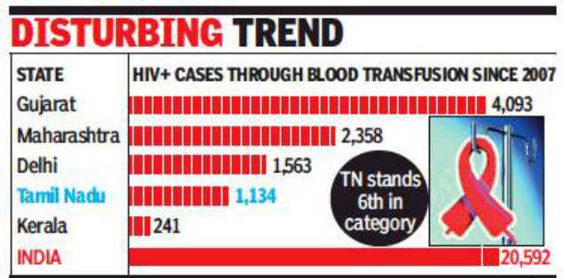 National AIDS Control Organisation: 20,500 got HIV through blood