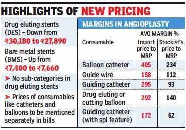 Cardiac stent price cap lowered further to Rs 28,000 | India
