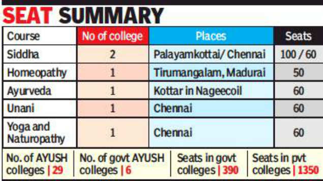 CCIM: NEET must for AYUSH courses - Times of India
