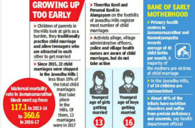 Girls robbed of childhood, boys pushed into smuggling   Chennai News