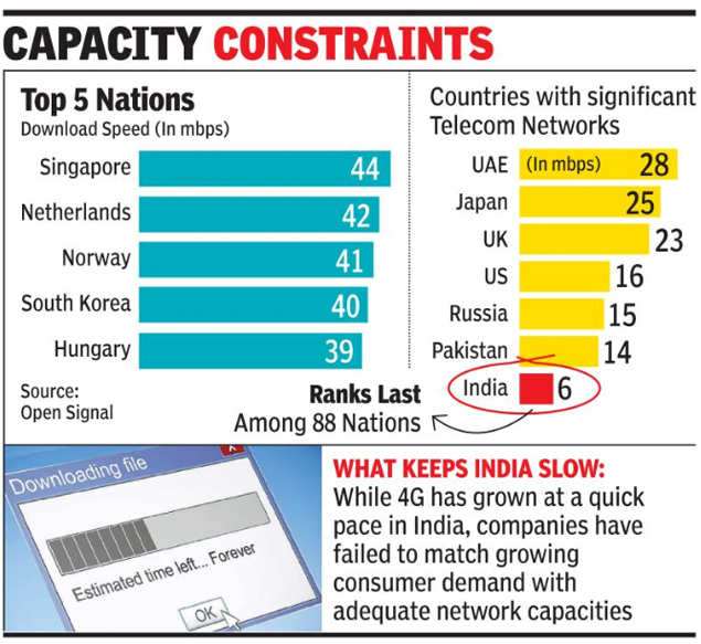 4G speed in India slowest in world - Times of India
