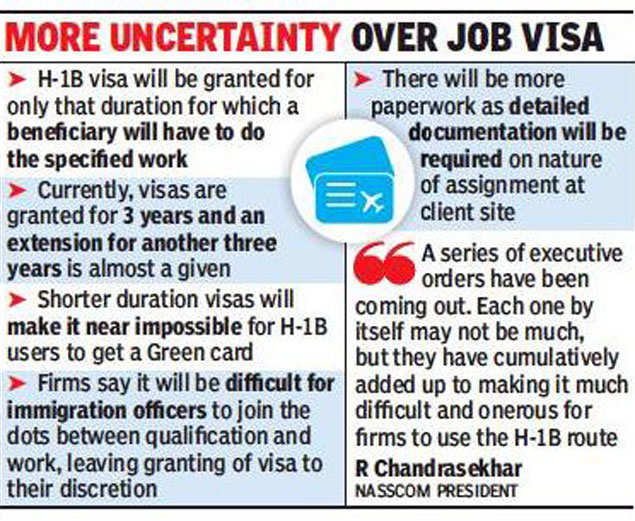 H1B visa: US tightens H-1B visa rules, Indians to be hit | India