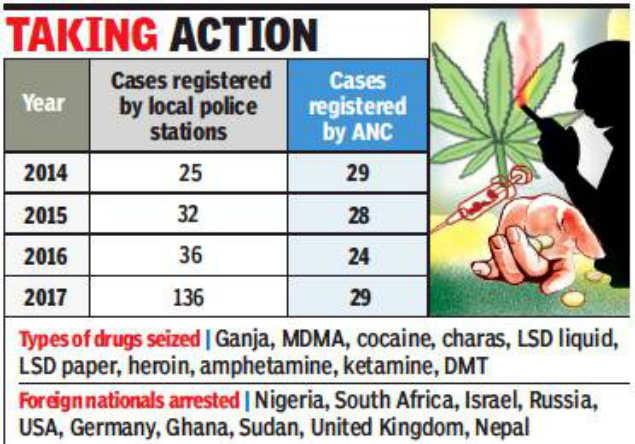 Drug Cases in Goa: Goa sees 400% jump in registration of