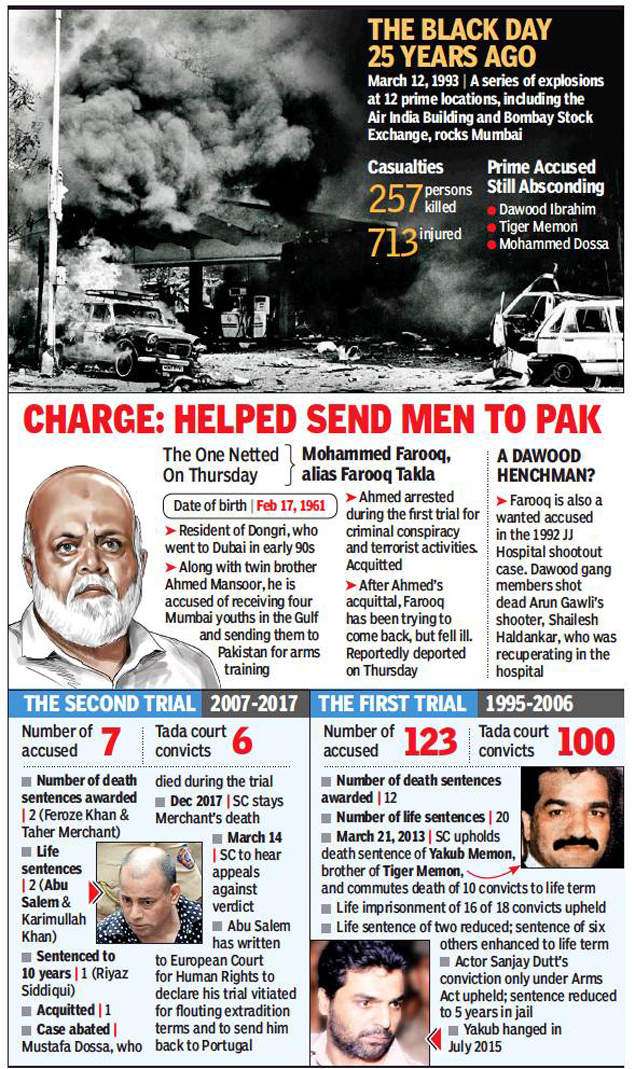 UAE extradites Dawood 'aide' wanted in 1993 serial blasts