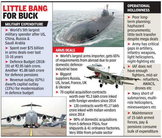 Arms imports: With 12% of global imports, India tops list of