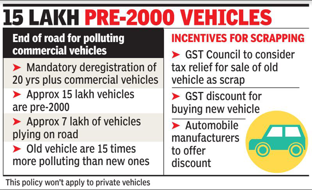 Govt caps life of commercial vehicles at 20 years | India