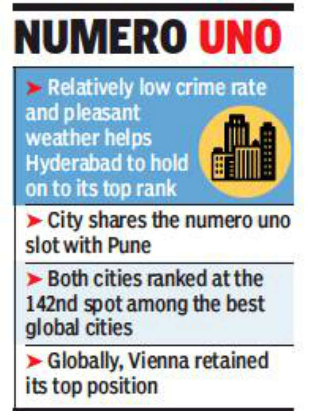 Hyderabad best city to live in India: Survey | Hyderabad