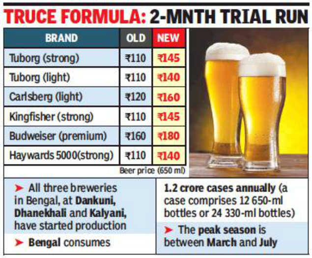 Kolkata beer prices: Kolkata: Beer's on the way back as makers