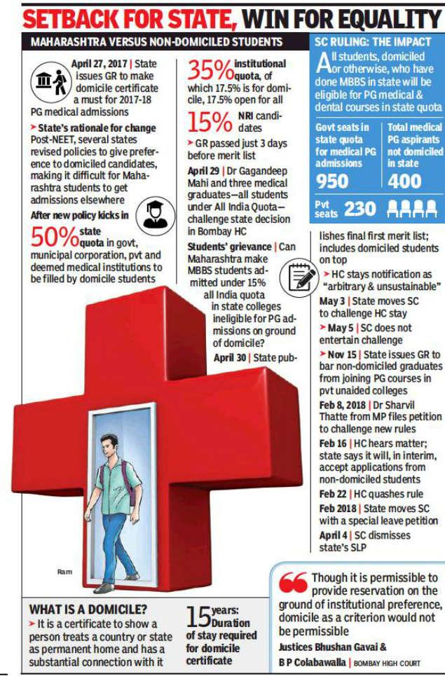 SC nixes Maharashtra, Karnataka domicile rule for PG medical seats