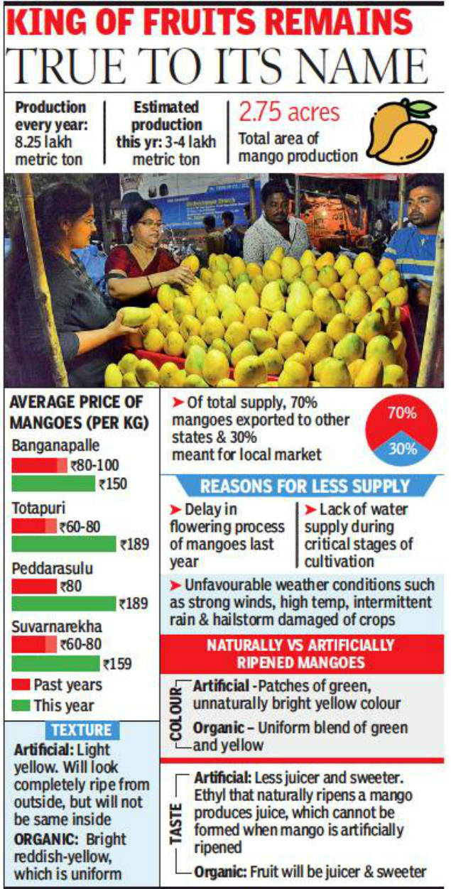 Hyderabad to have less than 20% of its mango quota this year