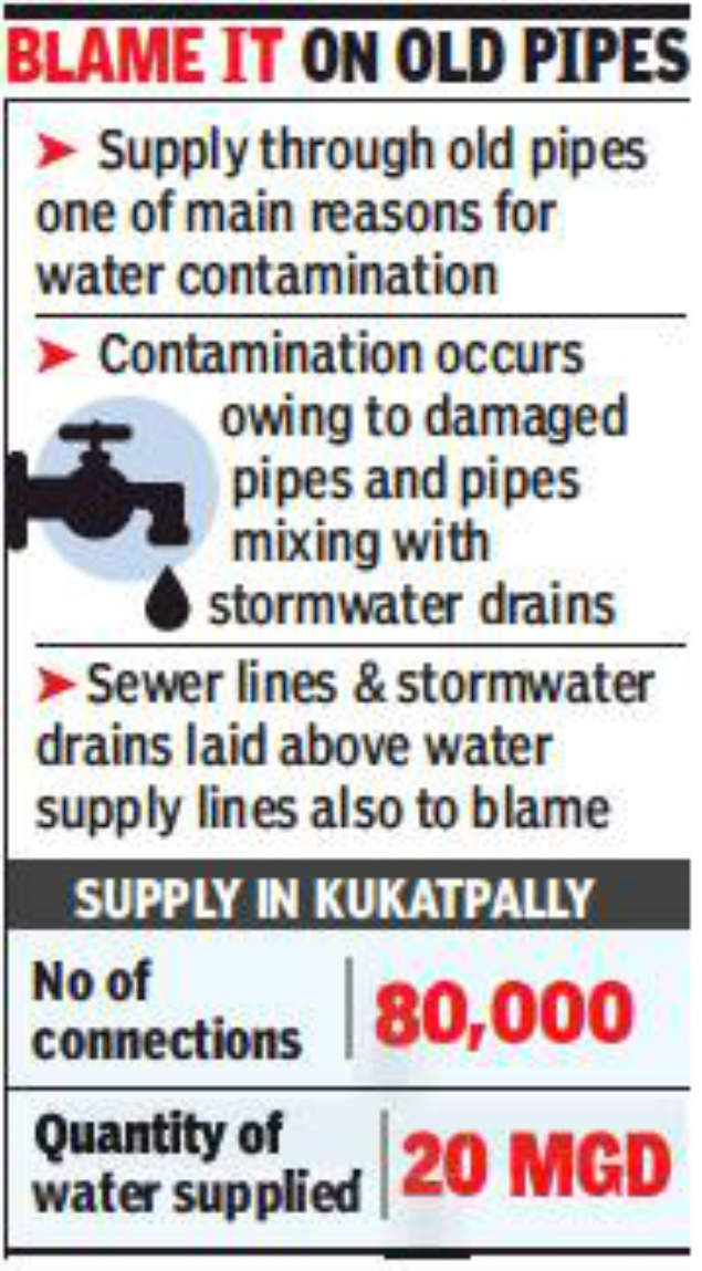 kukatpaly: Residents of 440 flats get water reeking of foul smell