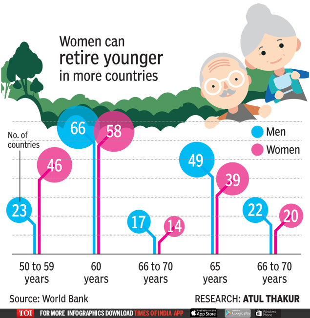At 58, retirement age in India is one of the lowest