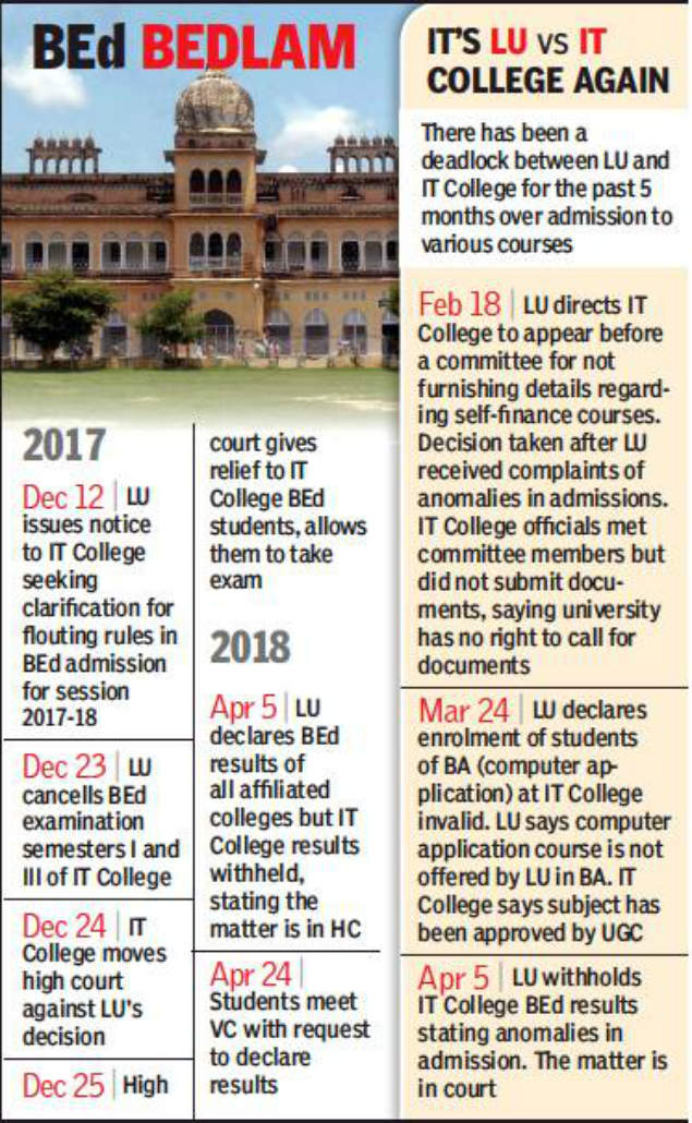 Lucknow University: Lucknow University refuses to declare IT