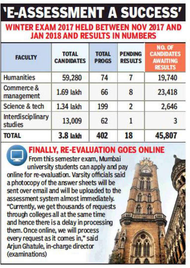 Mumbai University's semester exams: 46,000 Mumbai university