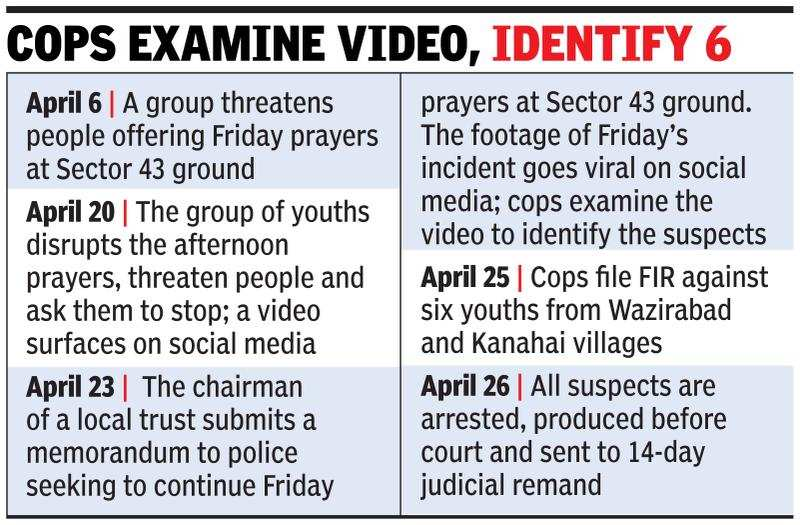 6 held for disrupting Friday prayers at Sector 43 ground | Gurgaon
