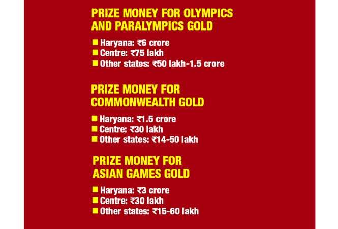 22 medals at the Commonwealth Games: What makes Haryana India's