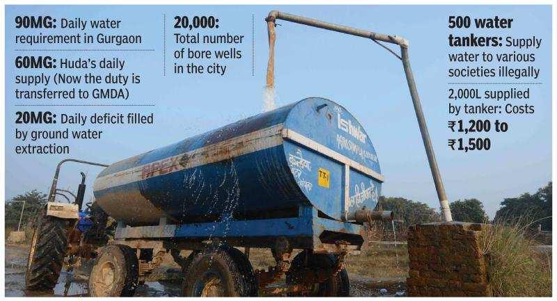 Water tankers on MCG radar but supply gap keeps door open
