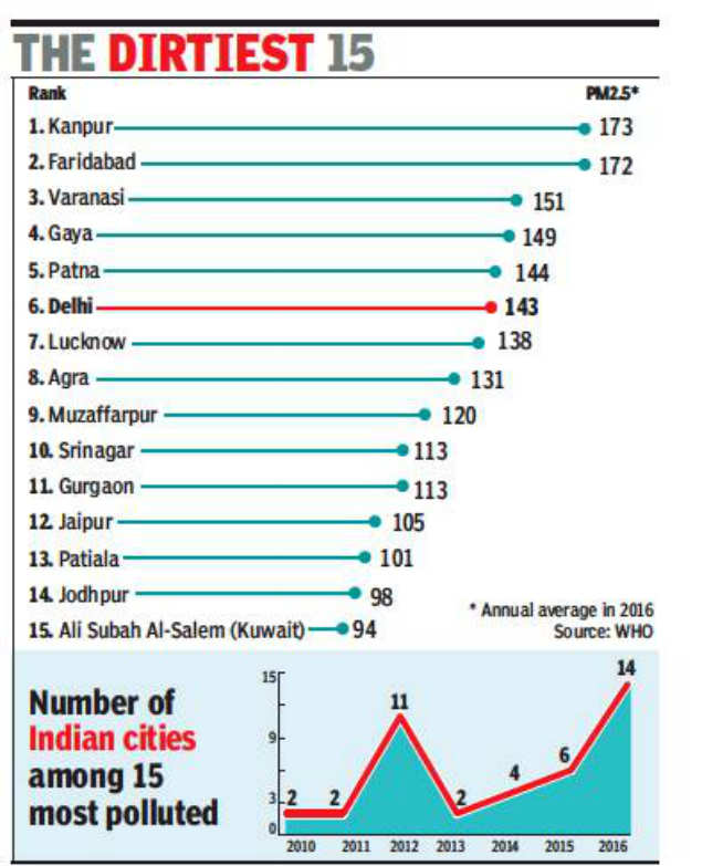 14 of world's 15 most polluted cities in India | Delhi News - Times