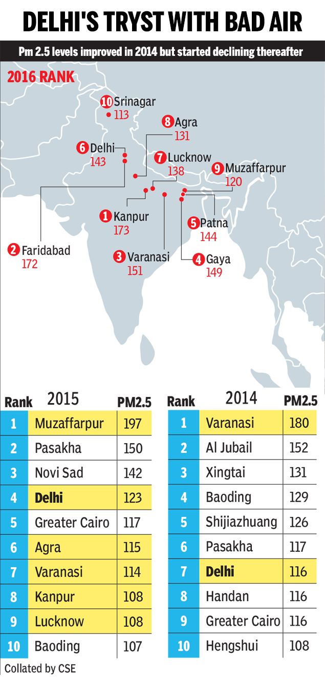 Air Pollution: India has 14 out of 15 most polluted cities in the