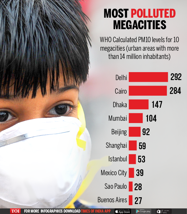 Air Pollution: India tops world in bad air quality: Kanpur