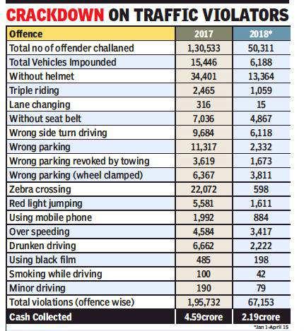 Chandigarh police: Chandigarh traffic police on challan