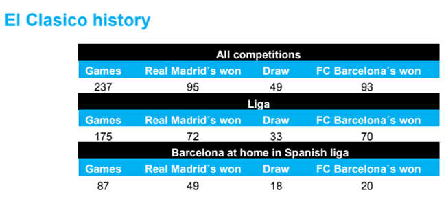 Barcelona v Real Madrid: All you need to know about El