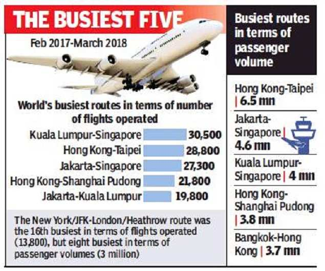 Air traffic via India feeds busiest international routes ...