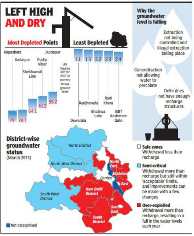 Delhi groundwater: In 15% of Capital, you need to dig 40 metres to ...