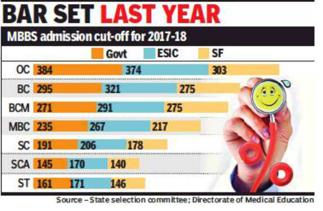 NEET: Medical aspirants crunch numbers in NEET hopes | Chennai News