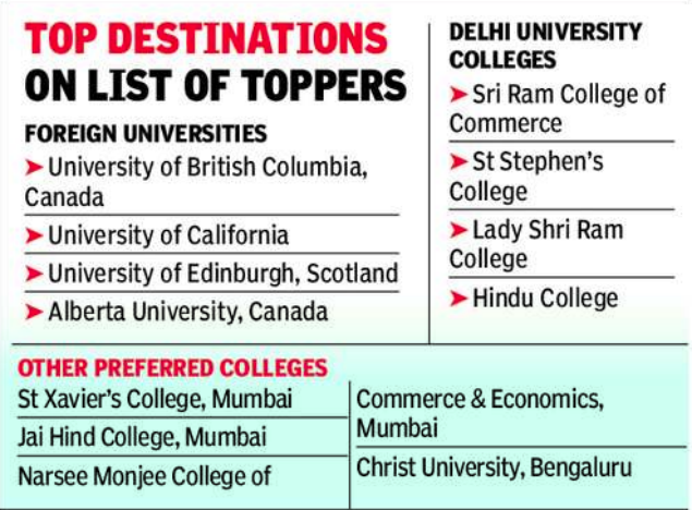 For toppers, career dreams abroad | Lucknow News - Times of