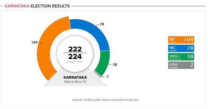 Karnataka Results 2018: BJP - 105