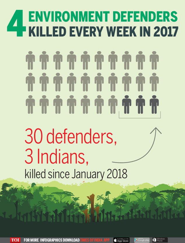 Four environment defenders killed every week in 2017 - Times