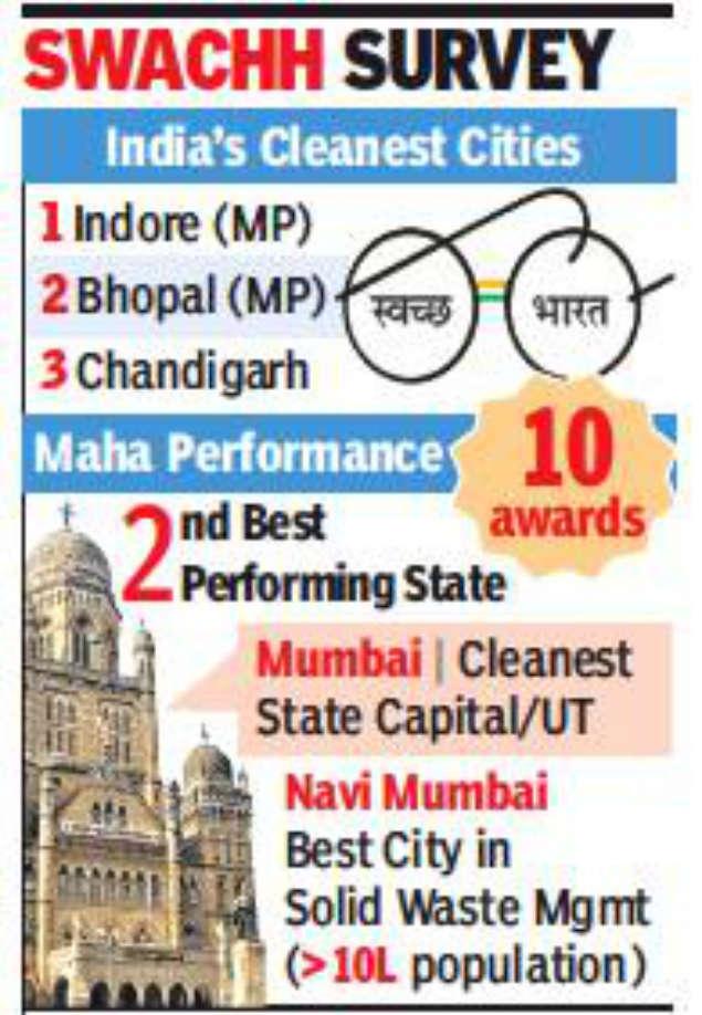 Mumbai cleanest capital, Navi Mumbai tops in solid waste