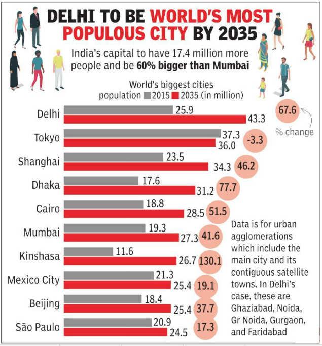 By 2035, Delhi will be almost Mumbai + Kolkata | Delhi News