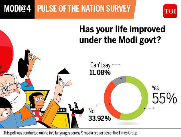 Narendra Modi: Mega Times Group poll: 71 9% of Indians say they will