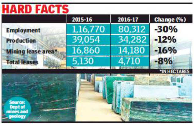 gst: Hit by note ban & GST, marble industry sheds 30% of workforce