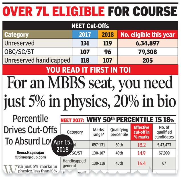NEET result 2018: As NEET cut-offs drop, 17% enough to join