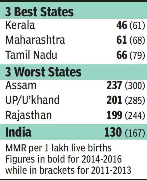 Maternal mortality drops to 130, Kerala top, big improvement