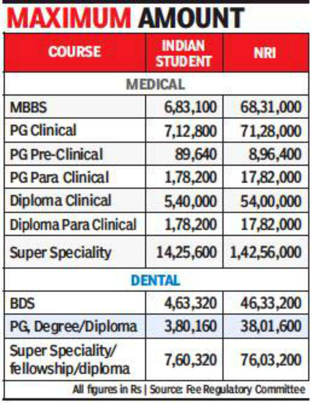 MBBS fee in private colleges capped at Rs 6 8 lakh per year