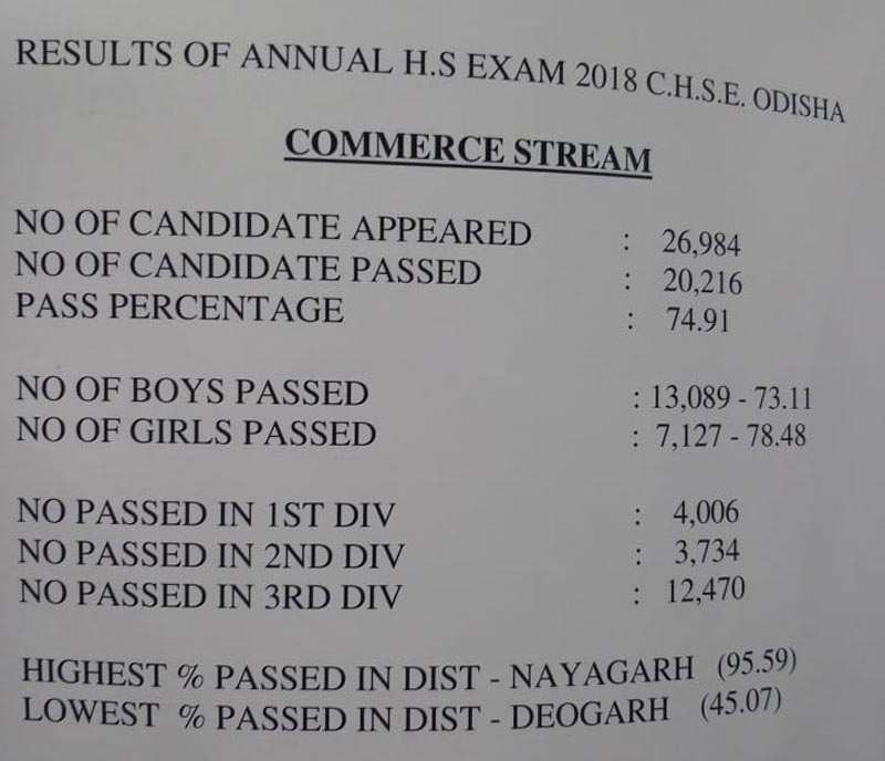 CHSE Odisha +2 result declared