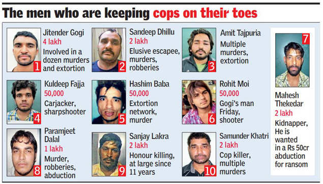 Why Delhi cops want these 10 men so badly | Delhi News - Times of India