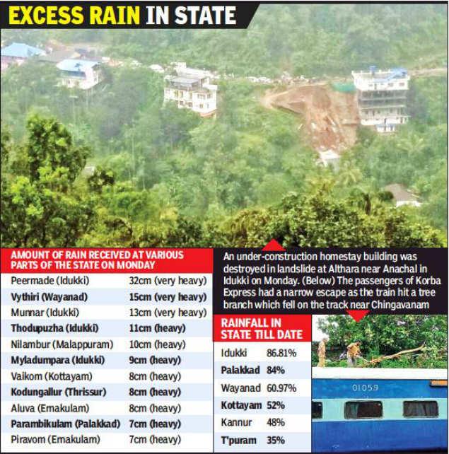 Kerala: Heavy rain forecast for 3 days | Thiruvananthapuram News