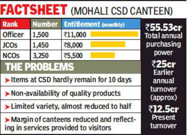 Canteen: Canteens emptying out, quality poor: Ex-faujis