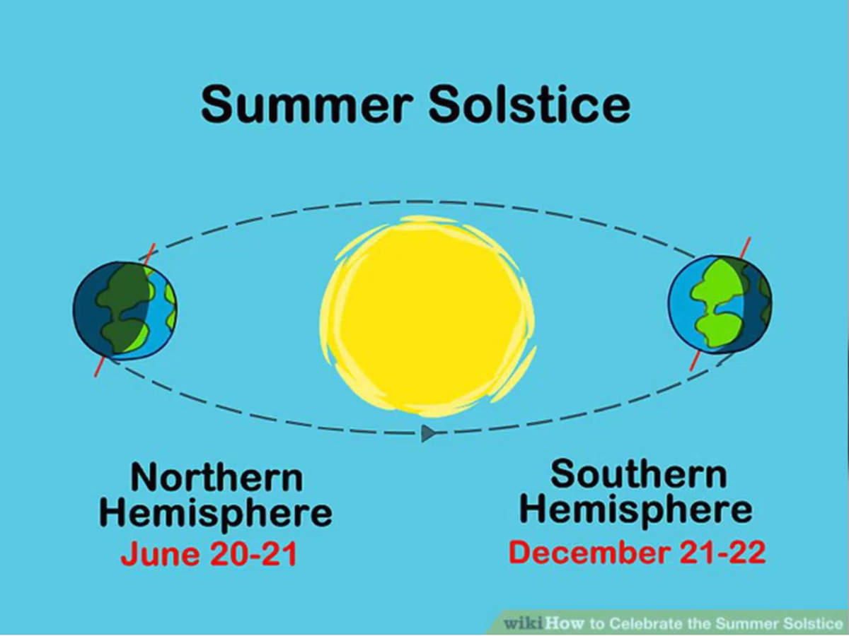 Summer Solstice Or The Longest Day Of The Year Explained News Times Of India Videos