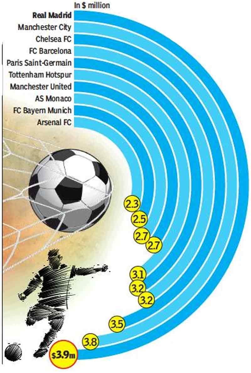 Clubs That Benefit The Most From The World Cup Football News Times Of India